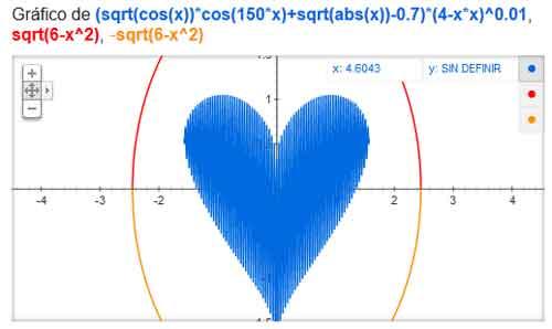 Fórmula del amor de Google