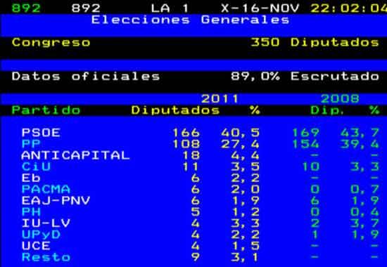 'Vuelco electoral' en el teletexto de RTVE
